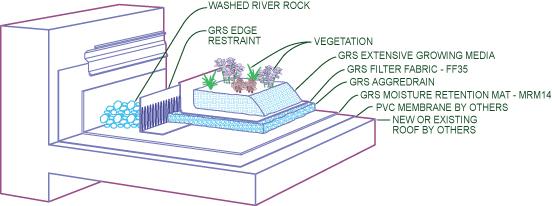 Amazing ... Green Roof Solutions Website. Schematic